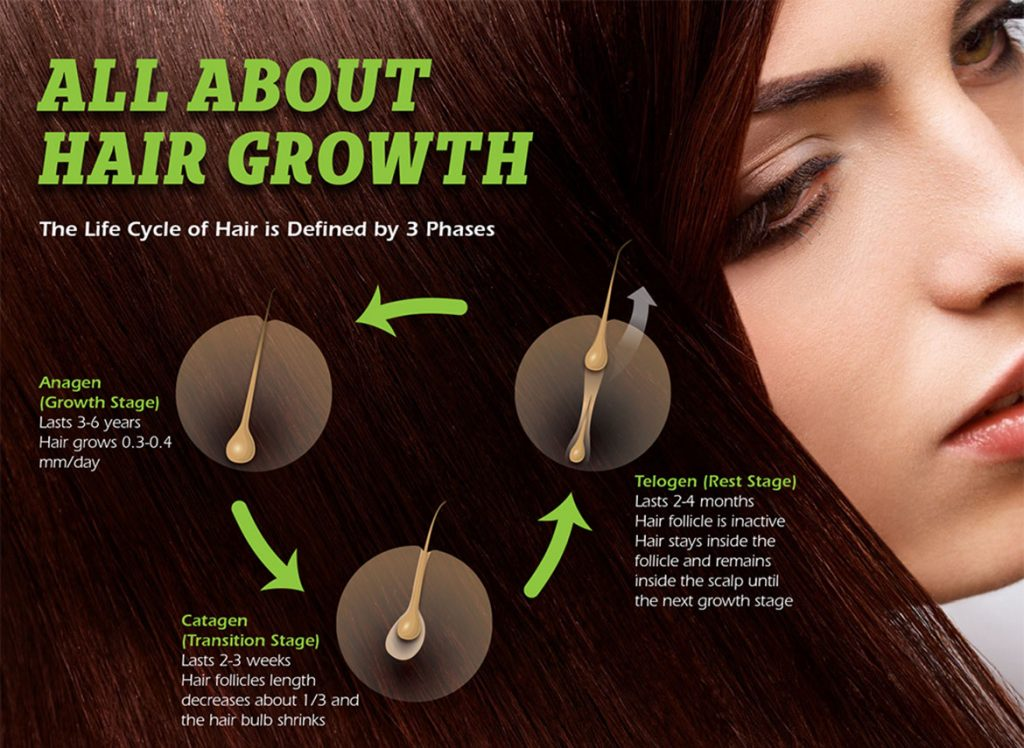 Hair Growth, Tricovel